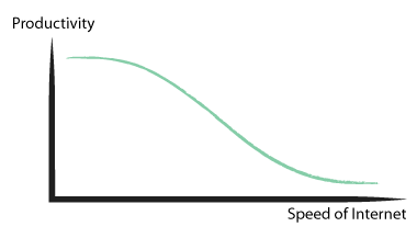 productivity and the speed of internet
